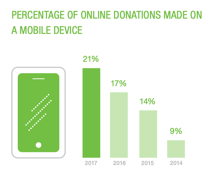Chart showing growth of online donations made on a mobile device