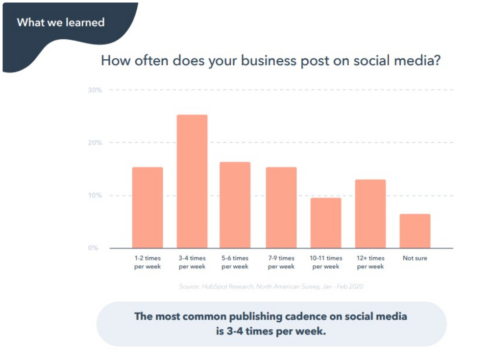 Chart of how often to post on social media