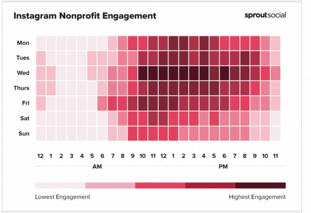 Instagram Nonprofit Engagement time chart