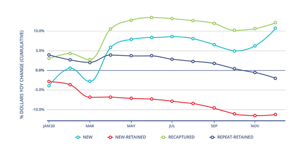 Chart showing nonprofit fundraising trends over time