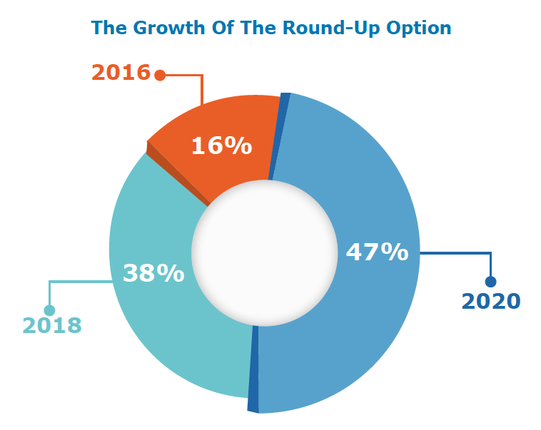 """Chart showing the growth of the """"round up"""" donation option"""